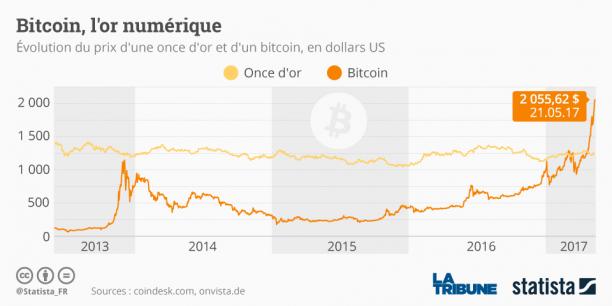 bitcoin-graphique